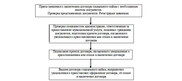 Где заключают договор социального найма